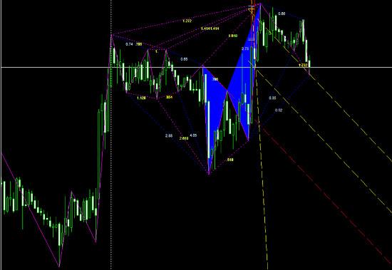 индикаторные стратегии торговли на Форекс