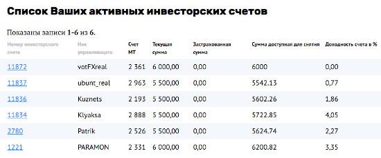 инвестиции в памм-счета с privatefx